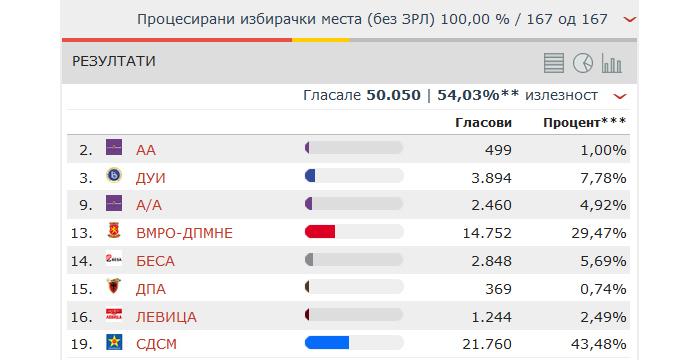 ДИК: СДСМ 16, ВМРO-ДПМНЕ 11 советници во Советот на општина Куманово